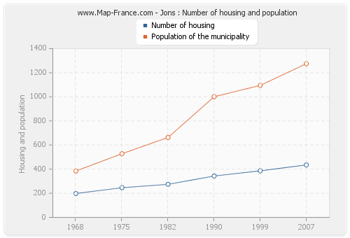 Jons : Number of housing and population