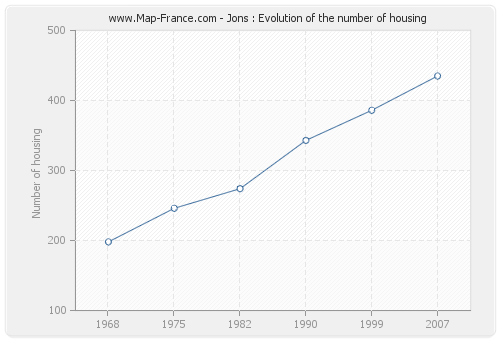 Jons : Evolution of the number of housing