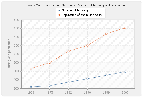 Marennes : Number of housing and population