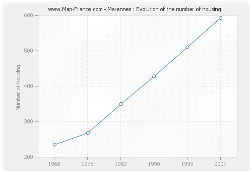 Marennes : Evolution of the number of housing