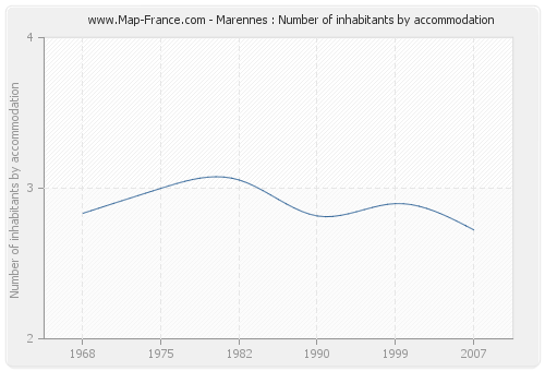 Marennes : Number of inhabitants by accommodation