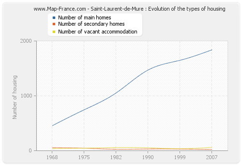 Saint-Laurent-de-Mure : Evolution of the types of housing