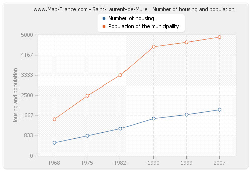 Saint-Laurent-de-Mure : Number of housing and population