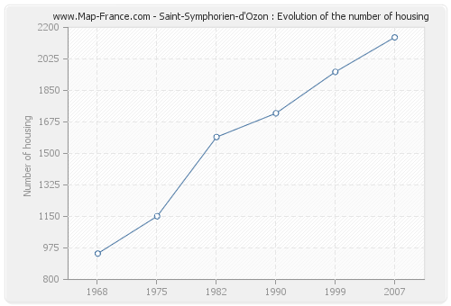 Saint-Symphorien-d'Ozon : Evolution of the number of housing