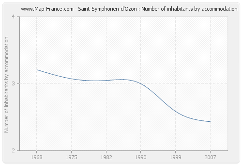 Saint-Symphorien-d'Ozon : Number of inhabitants by accommodation