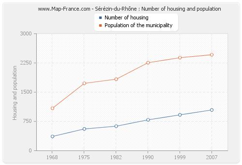 Sérézin-du-Rhône : Number of housing and population