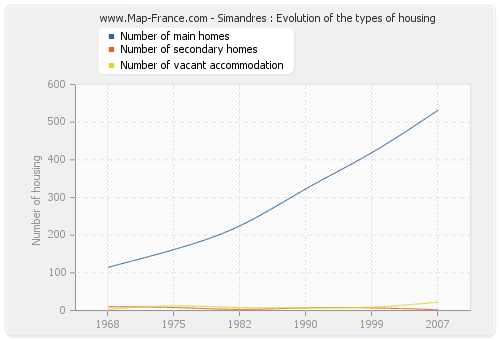 Simandres : Evolution of the types of housing