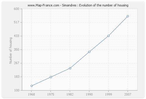 Simandres : Evolution of the number of housing