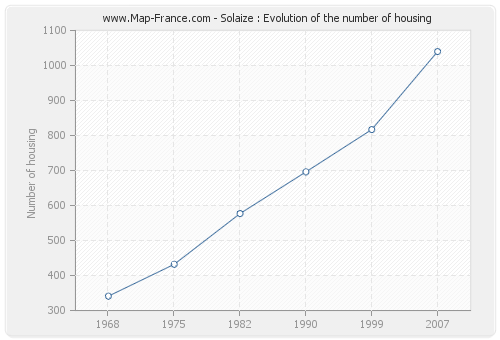 Solaize : Evolution of the number of housing