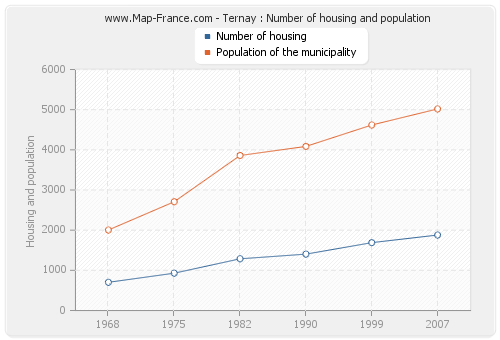Ternay : Number of housing and population