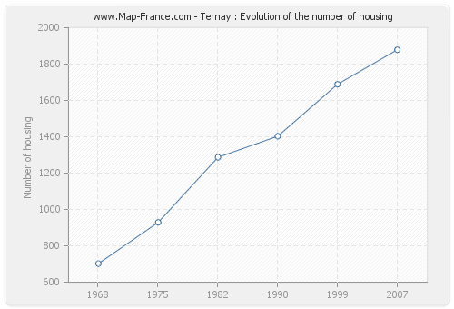 Ternay : Evolution of the number of housing