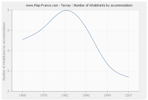 Ternay : Number of inhabitants by accommodation