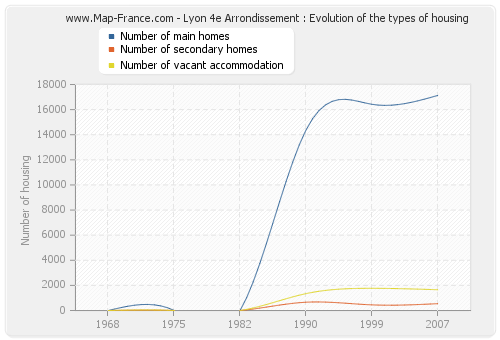 Lyon 4e Arrondissement : Evolution of the types of housing