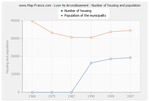 Lyon 4e Arrondissement : Number of housing and population