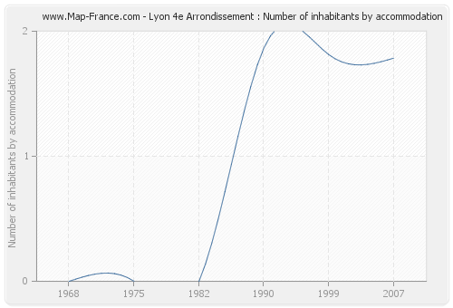 Lyon 4e Arrondissement : Number of inhabitants by accommodation