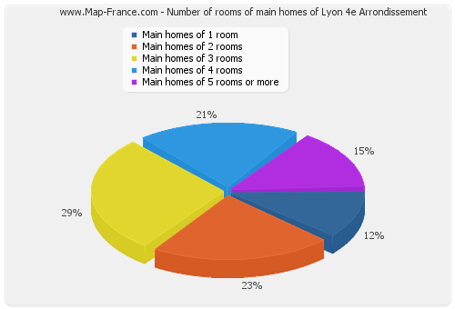 Number of rooms of main homes of Lyon 4e Arrondissement