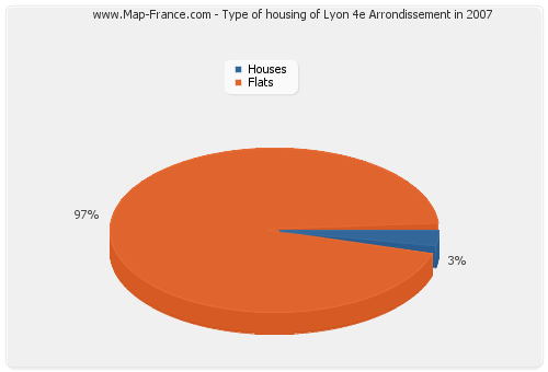 Type of housing of Lyon 4e Arrondissement in 2007