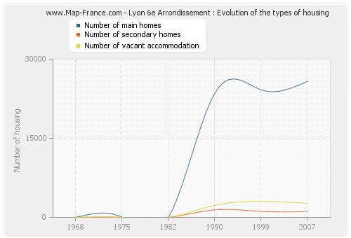 Lyon 6e Arrondissement : Evolution of the types of housing