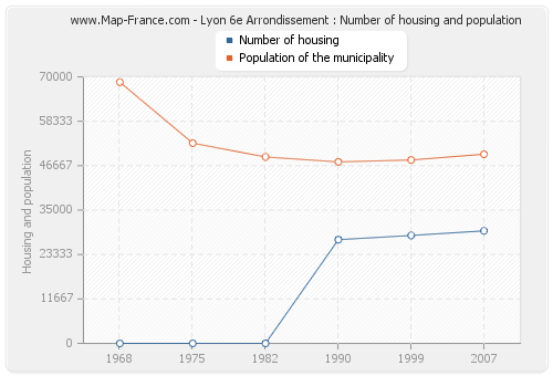 Lyon 6e Arrondissement : Number of housing and population