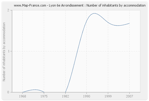 Lyon 6e Arrondissement : Number of inhabitants by accommodation