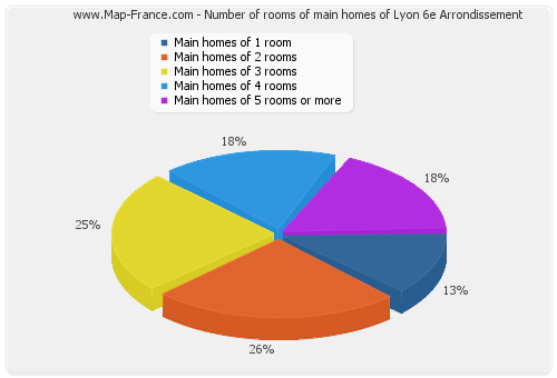 Number of rooms of main homes of Lyon 6e Arrondissement