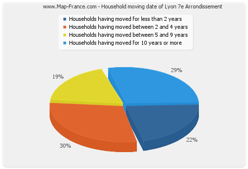 Household moving date of Lyon 7e Arrondissement