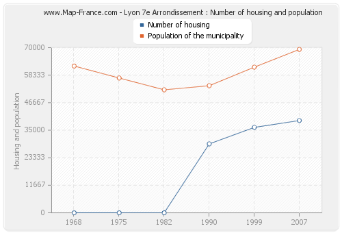 Lyon 7e Arrondissement : Number of housing and population