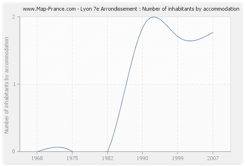 Lyon 7e Arrondissement : Number of inhabitants by accommodation