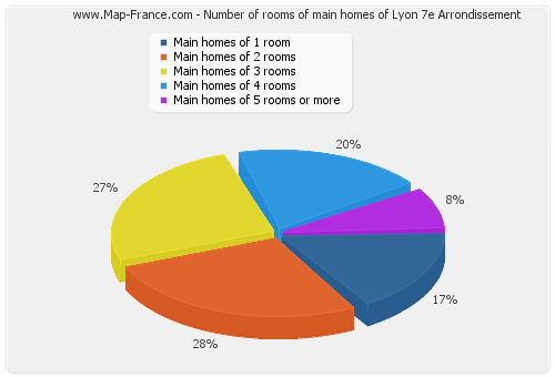 Number of rooms of main homes of Lyon 7e Arrondissement