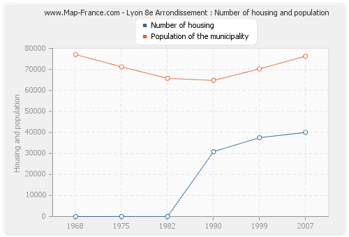 Lyon 8e Arrondissement : Number of housing and population