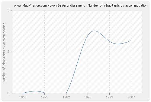 Lyon 8e Arrondissement : Number of inhabitants by accommodation