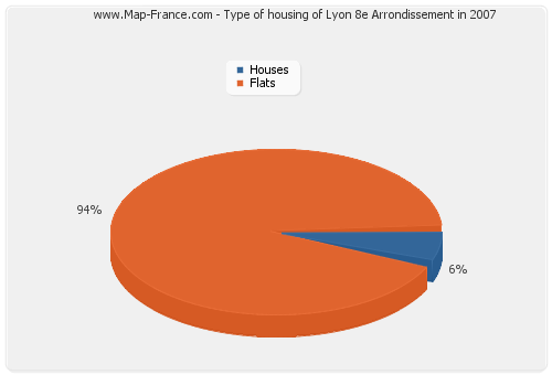 Type of housing of Lyon 8e Arrondissement in 2007