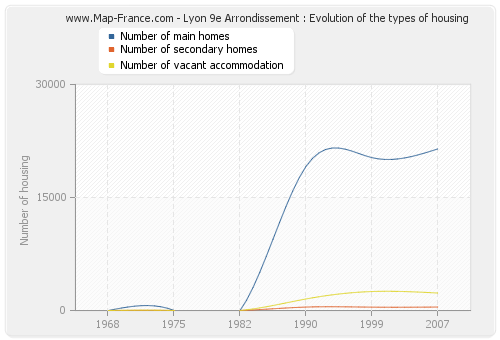 Lyon 9e Arrondissement : Evolution of the types of housing