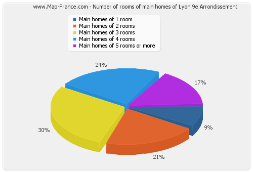 Number of rooms of main homes of Lyon 9e Arrondissement