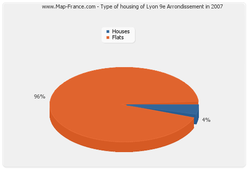 Type of housing of Lyon 9e Arrondissement in 2007