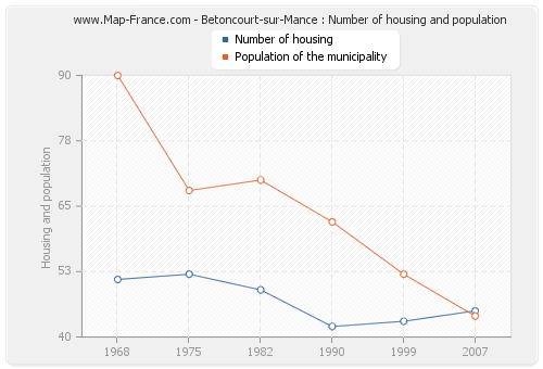 Betoncourt-sur-Mance : Number of housing and population