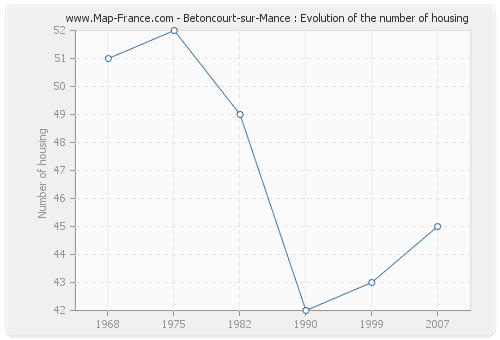 Betoncourt-sur-Mance : Evolution of the number of housing
