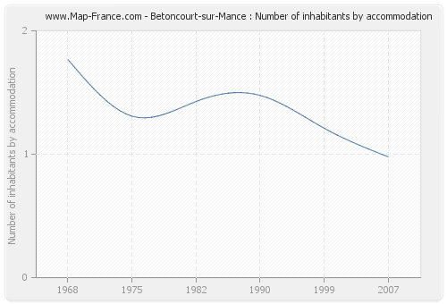 Betoncourt-sur-Mance : Number of inhabitants by accommodation
