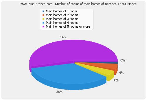 Number of rooms of main homes of Betoncourt-sur-Mance