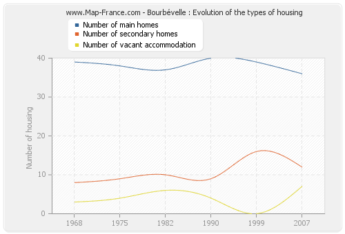 Bourbévelle : Evolution of the types of housing