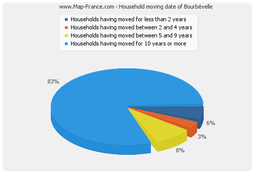 Household moving date of Bourbévelle