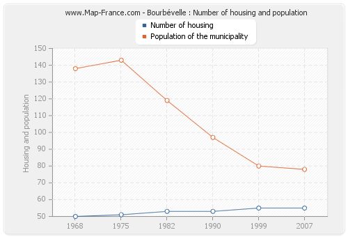 Bourbévelle : Number of housing and population