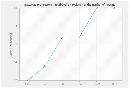 Bourbévelle : Evolution of the number of housing