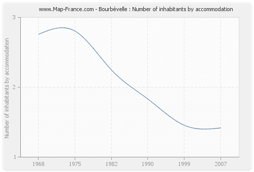 Bourbévelle : Number of inhabitants by accommodation