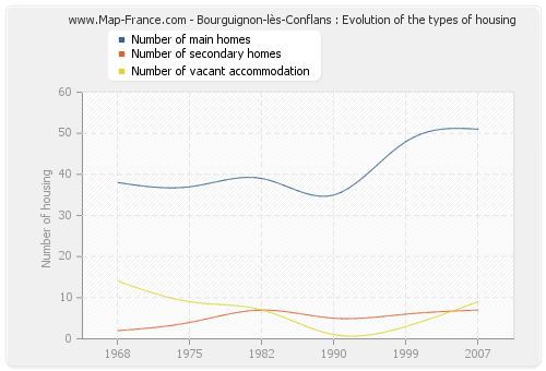 Bourguignon-lès-Conflans : Evolution of the types of housing
