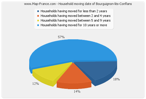 Household moving date of Bourguignon-lès-Conflans