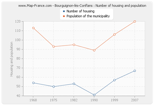Bourguignon-lès-Conflans : Number of housing and population