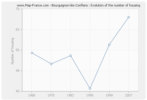 Bourguignon-lès-Conflans : Evolution of the number of housing