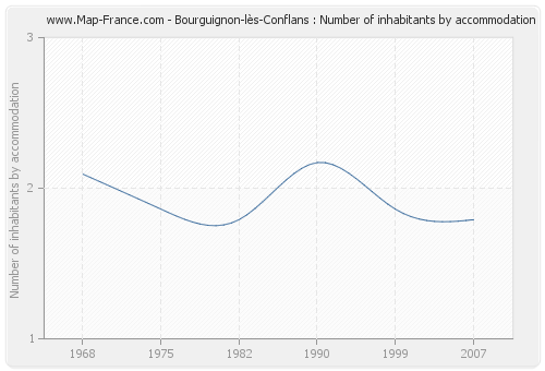 Bourguignon-lès-Conflans : Number of inhabitants by accommodation