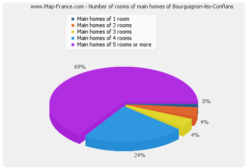 Number of rooms of main homes of Bourguignon-lès-Conflans
